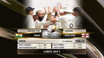2nd Test: Rohit Sharma's unbeaten 80 takes India to 106/3 at lunch